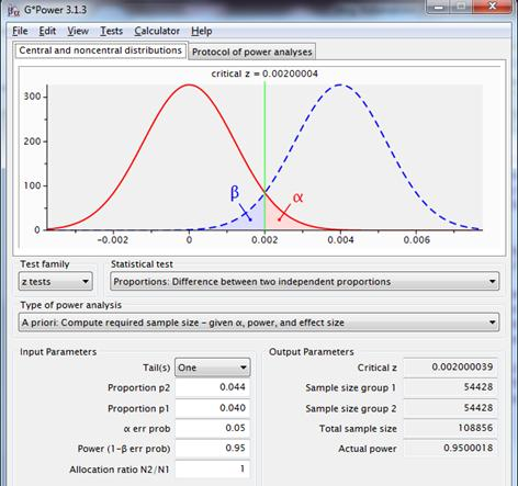 Figure 4: sampling distributions for the difference between two proportions with p1=p2=.040 (red line) and p1=.040, p2=.044 (dotted blue line), using a one-sided test, with a reliability of .95 and a power of .95.