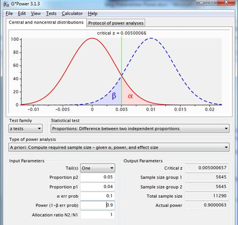 Figure 9: sampling distributions for the difference between two proportions with p1=p2=.04 (red line) and p1=.04, p2=.05 (dotted blue line), using a one-sided test with reliability=.90 and power=.90.