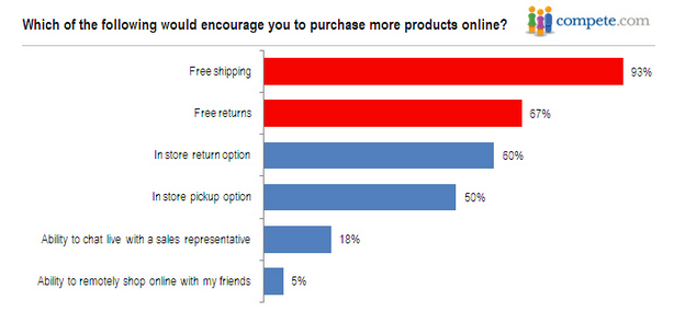 """93% of participants would be more encouraged to make the purchase if the site offers """"Free shipping."""""""