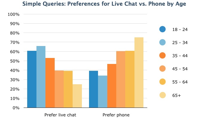 Live Chat Preference: Simple Queries