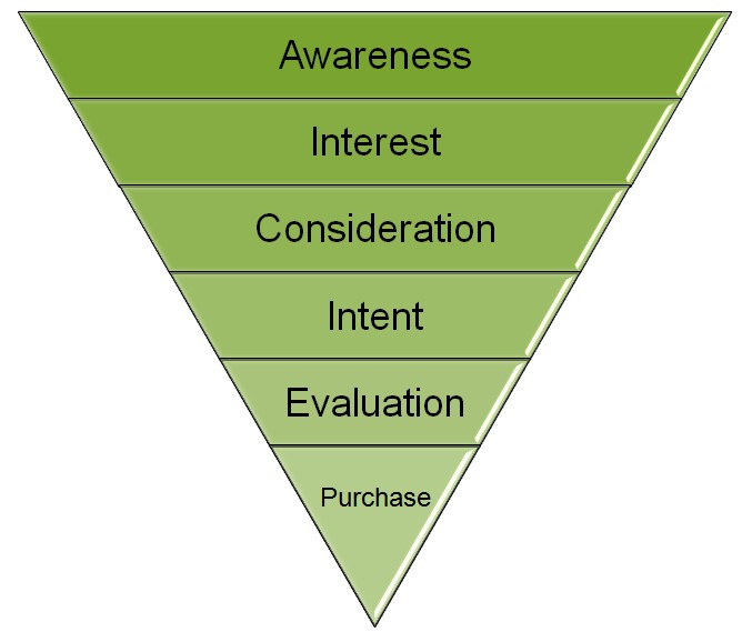 Buying Stages of Customer
