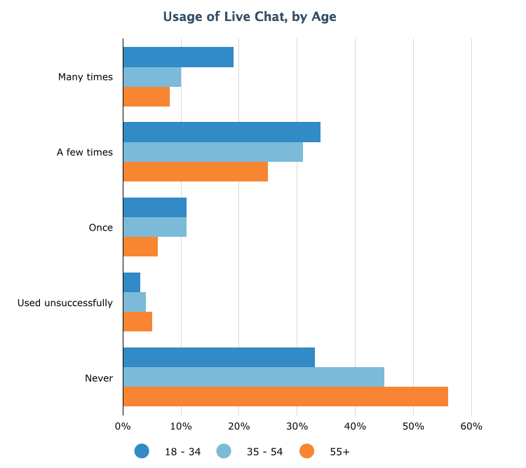 Live Chat Usage by Age