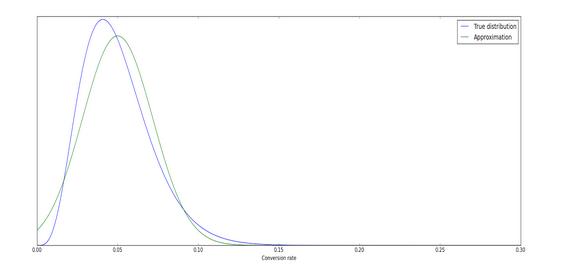 True distribution vs normal approximation deviation