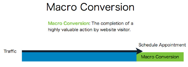 Explaining macro conversions