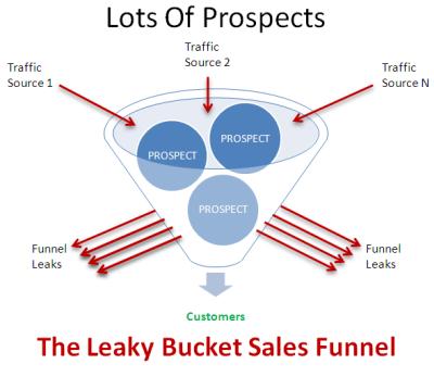 Sales funnel leaking customers