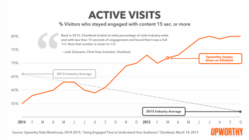 Visitor engagement graph