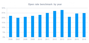 email open rate trend graph