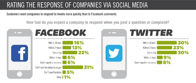 Expected Reponse Time for Customer Feedback on Social Media