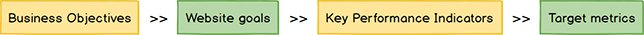 key-performance-indicator-ab-testing-prioritization
