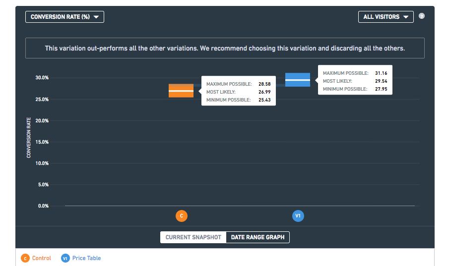 RuneScape A/B Test analysis - Report