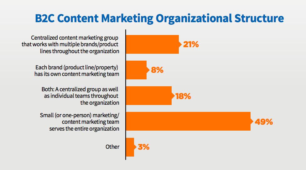 B2C marketing team size