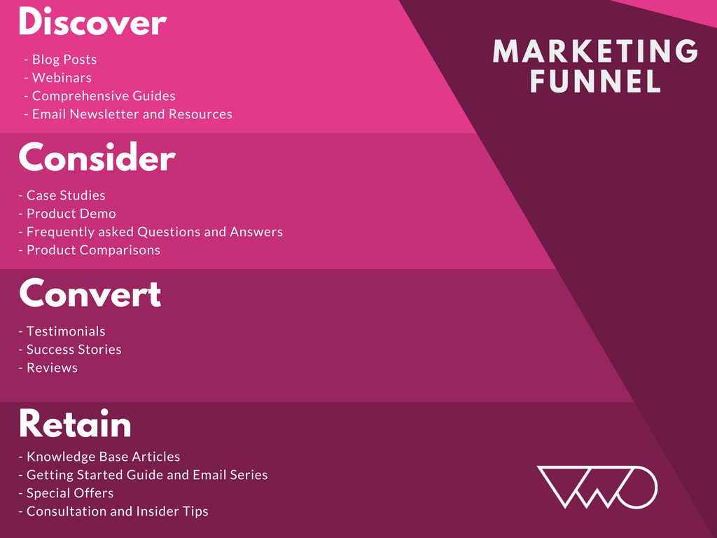 Content Marketing and Funnel Journey