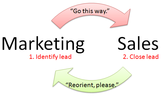 Lead flow for sales and marketing alignment