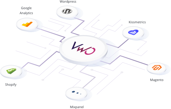 Integrations with Third Party Solutions - VWO